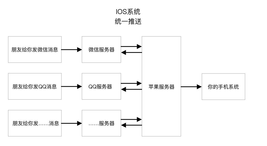 IOS系统-统一推送服务-图解