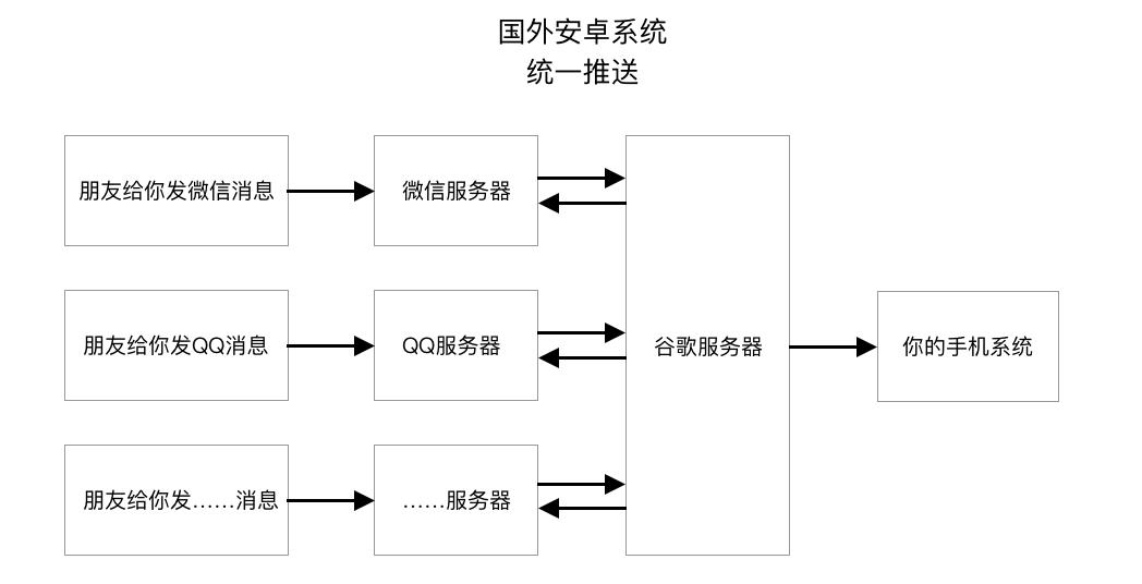 国外安卓系统-谷歌推送服务.png