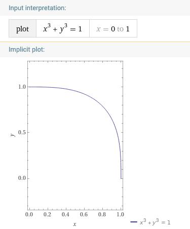 x^3 + y^3 = 1 图像绘制