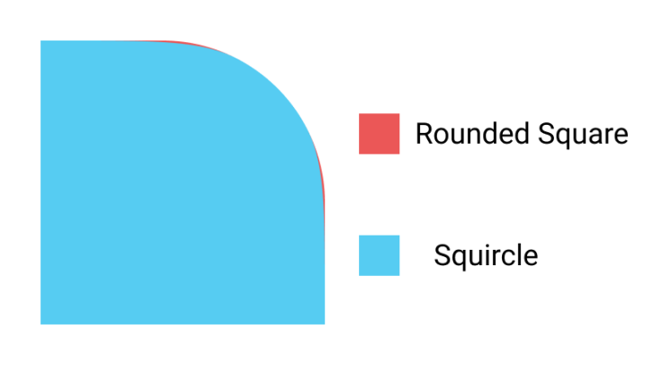 超圆角矩形
