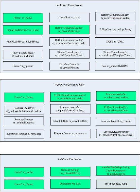 FrameLoader、DocumentLoader、DocLoader类结构.jpeg