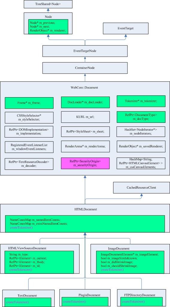 webkit主要Document类结构