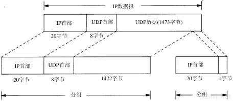 第11章 UDP:用户数据报协议_TCP/IP详解卷1 协议_即时通讯网(52im.net)