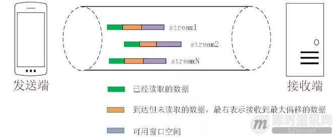 技术扫盲:新一代基于UDP的低延时网络传输层协议——QUIC详解_9.jpeg
