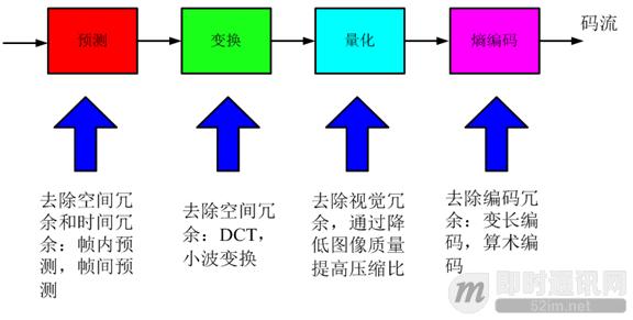 即时通讯音视频开发(一):视频编解码之理论概述_3.png