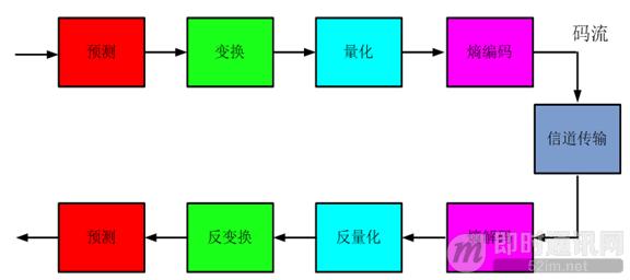 即时通讯音视频开发(一):视频编解码之理论概述_4.png