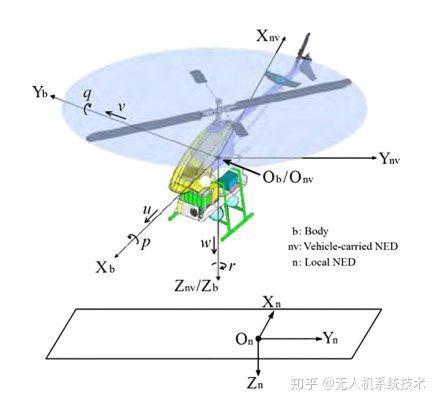 机体轴坐标系示意图
