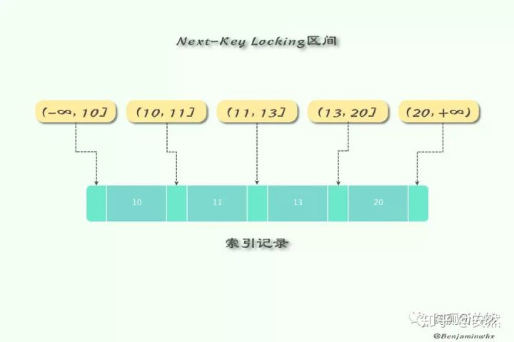 Next-Key Lock 锁定机制